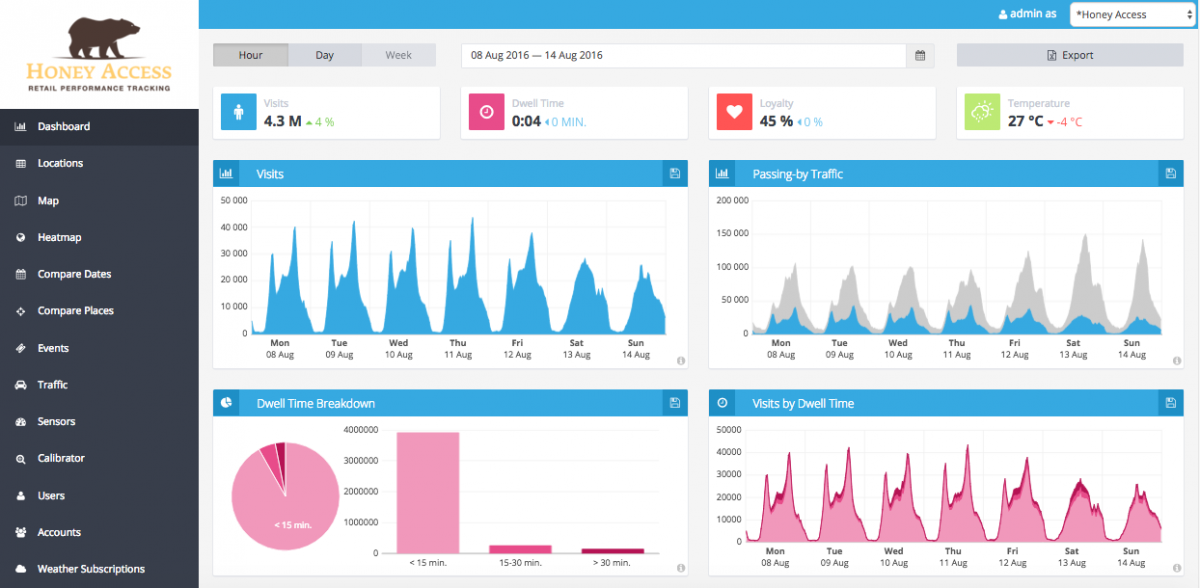 The Analytics Dashboard